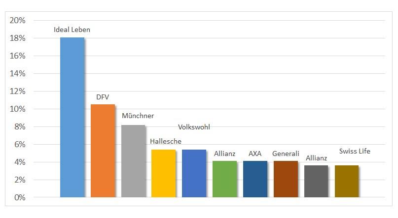 Pflegezusatzversicherung Vergleich - Top-Versicherer aus Maklersicht - Quelle: Asscompact Trends IV/2014