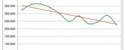 Diagramm Wechsel GKV zu PKV