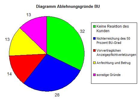 Diagramm-Ablehnungen-Berufsunfähigkeit