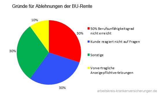 Diagramm-ablehnungen-BU-Rente
