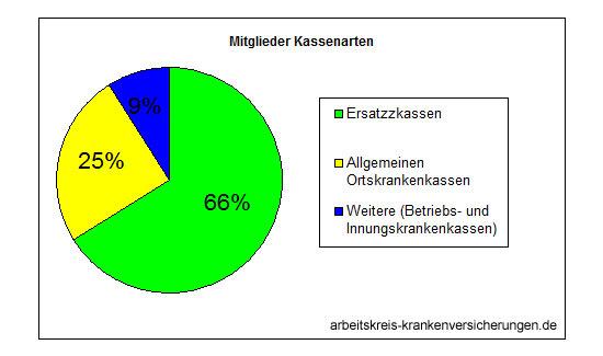 anteil-kassenarten