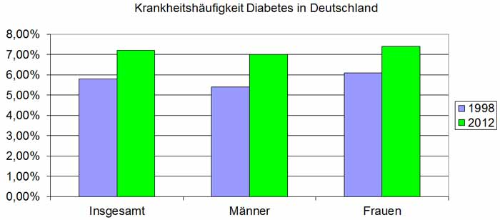 Berufsunfähigkeitsversicherung Diabetes