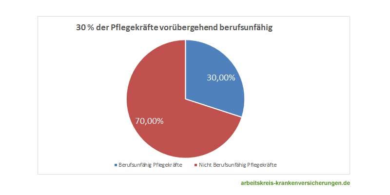 Berufsunfähigkeitsversicherung Pflegeberufe: 30% der Pflegekräfte werden in Deutschland mindestens einmal während ihrer Berufstätigkeit vorübergehend berufsunfähig.