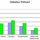 Berufsunfähigkeitsversicherung Diabetes Typ 2