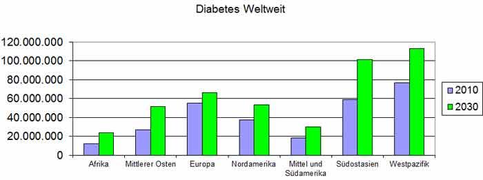Diabetes weltweit - Quelle: www.dzd-ev.de