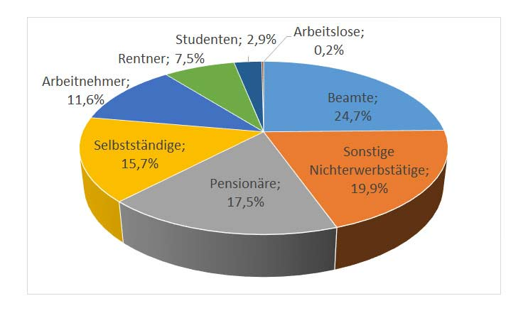 Diagramm Private Krankenversicherung Selbständige - Quelle: WIP
