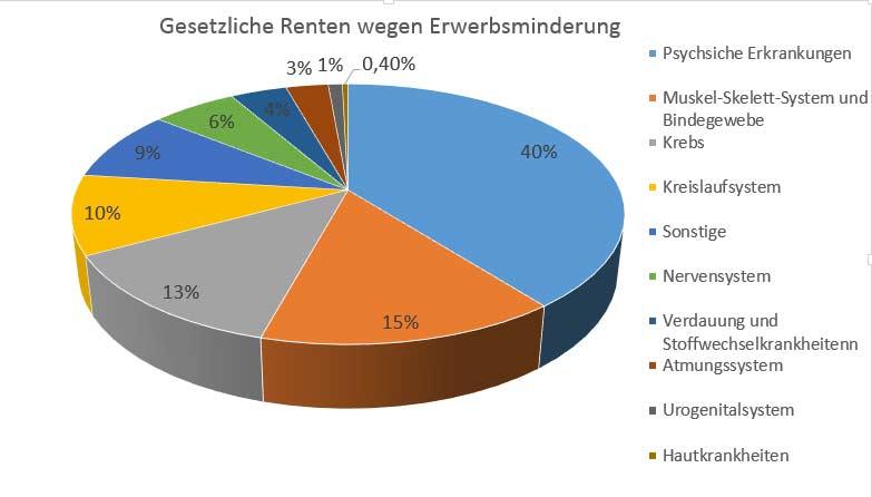 Gesetzliche Berufsunfähigkeit: Gesetzliche Berufsunfähigkeit - Gesetzliche Renten wegen Erwerbsminderung - Quelle: Statistik der Deutschen Rentenversicherung: Rentenzugang 2010