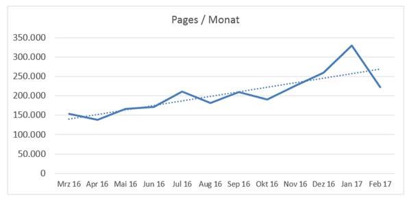 Pages pro Monat - Webalizer
