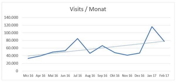 Visits pro Monat - Webalizer