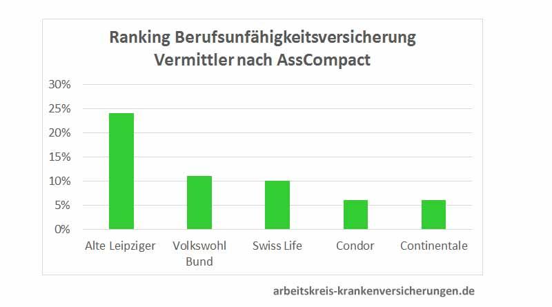 Berufsunfähigkeitsversicherung-Ranking