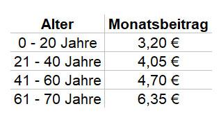 Beiträge pro Monat Zusatzversicherung SZU Nürnberger